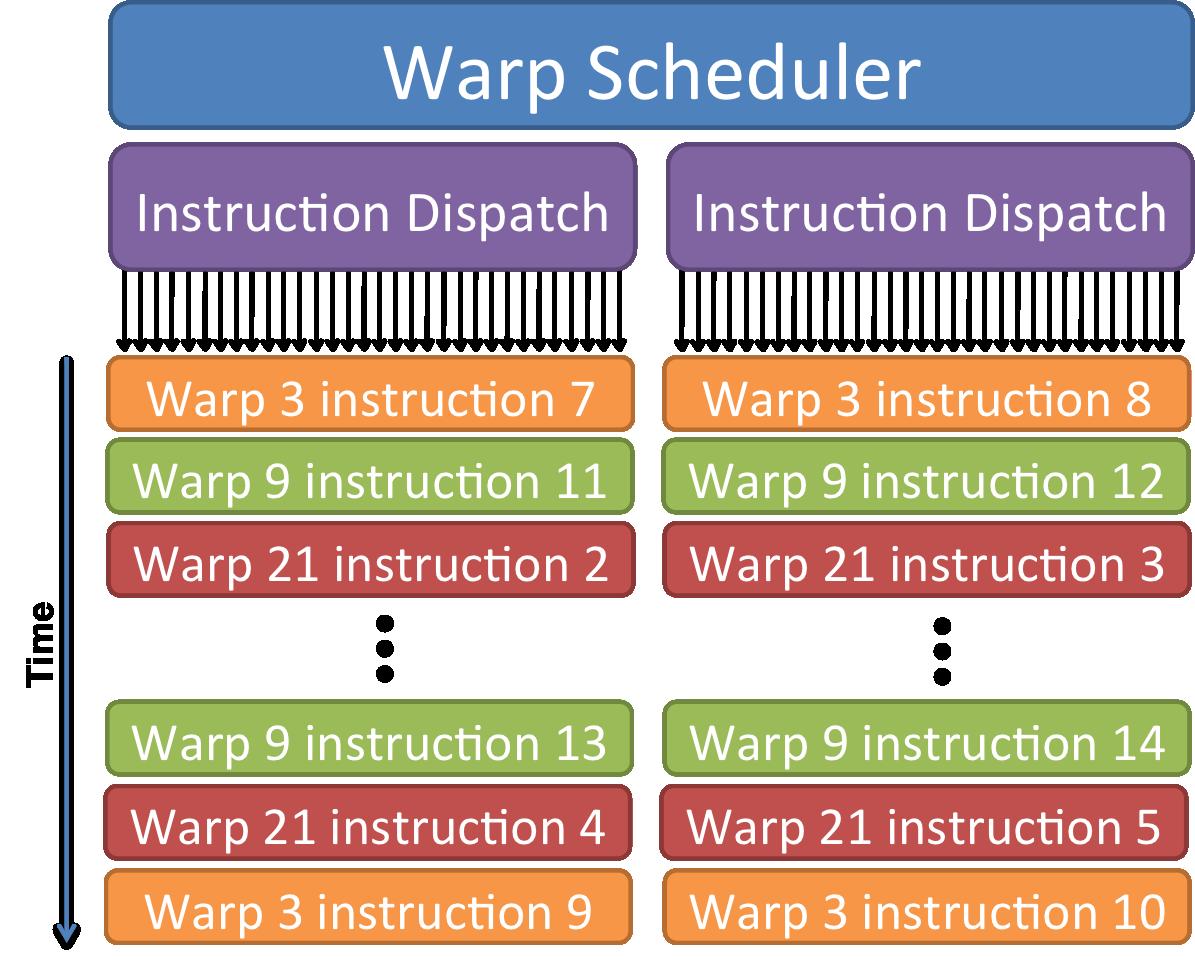 warp/schedule