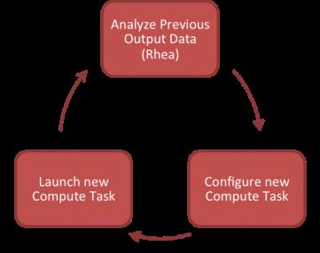 Circular Workflow