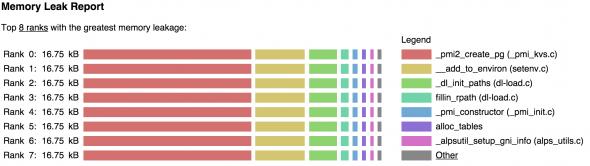 Leak Report Bar Chart (After Fix 2)