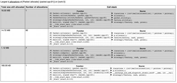 Initial Leak Report Allocations Table