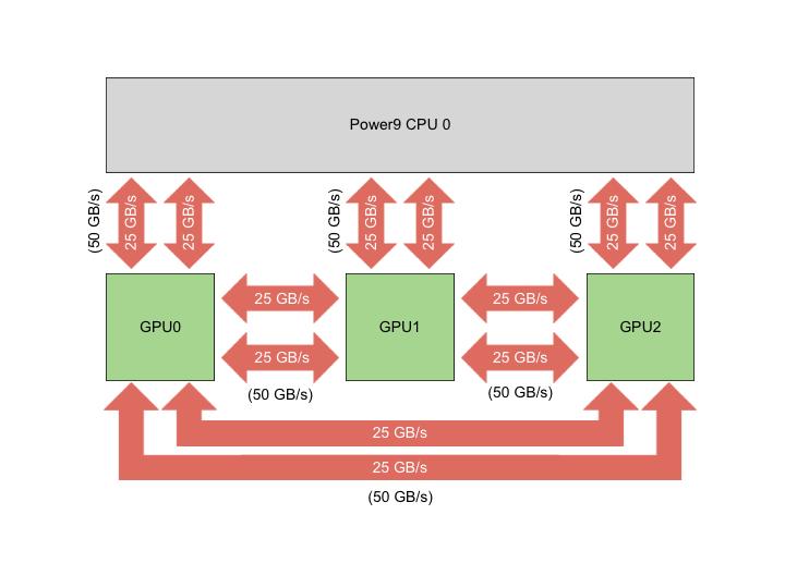 NVIDIA V100 GPUs – Oak Ridge Leadership Computing Facility
